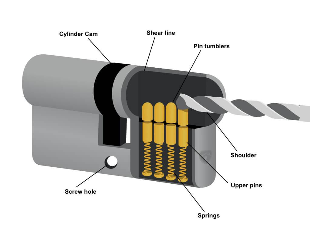 method 2 image